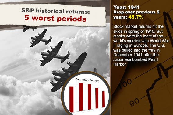 S&P historical returns: 5 worst periods: 1941 © Matt Gibson/Shutterstock.com; Stock chart background © RexRover-Shutterstock.com