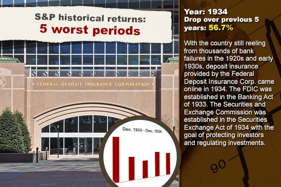 S&P historical returns: 5 worst periods: 1934 © Christina Richards/Shutterstock.com; Stock chart background © RexRover-Shutterstock.com