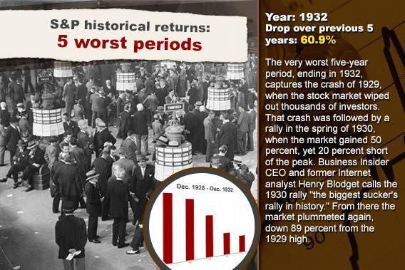 S&P historical returns: 5 worst periods: 1932 © Everett Collection/Shutterstock.com; Stock chart background © RexRover-Shutterstock.com