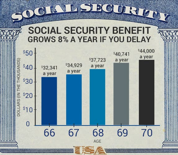 Social Security benefit grows 8% a year if you delay © Shutterstock.com