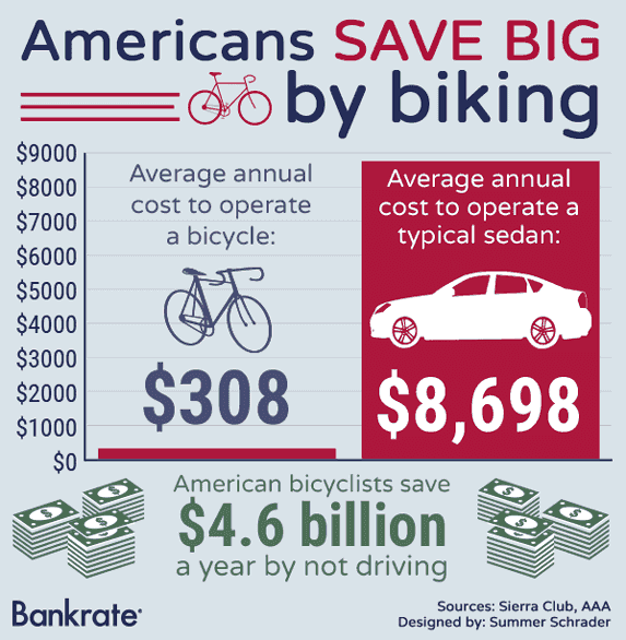 Americans save big on biking © Bigstock