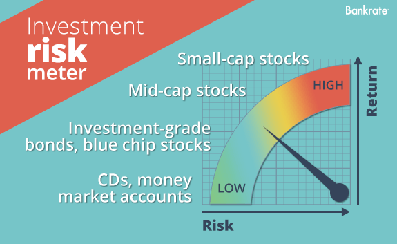 Investment risk meter © Bigstock