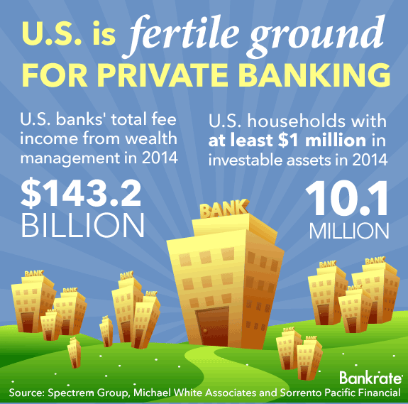 US is fertile ground for private banking © Bigstock