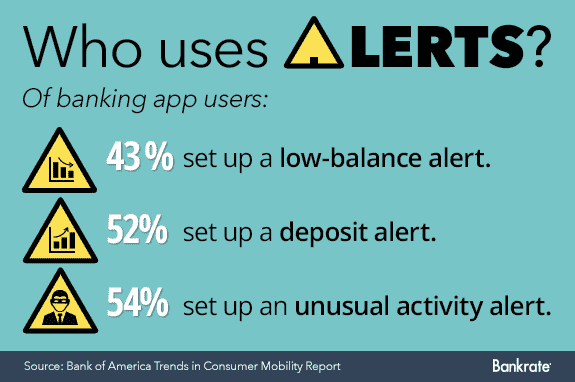 Who uses alerts? © Bigstock