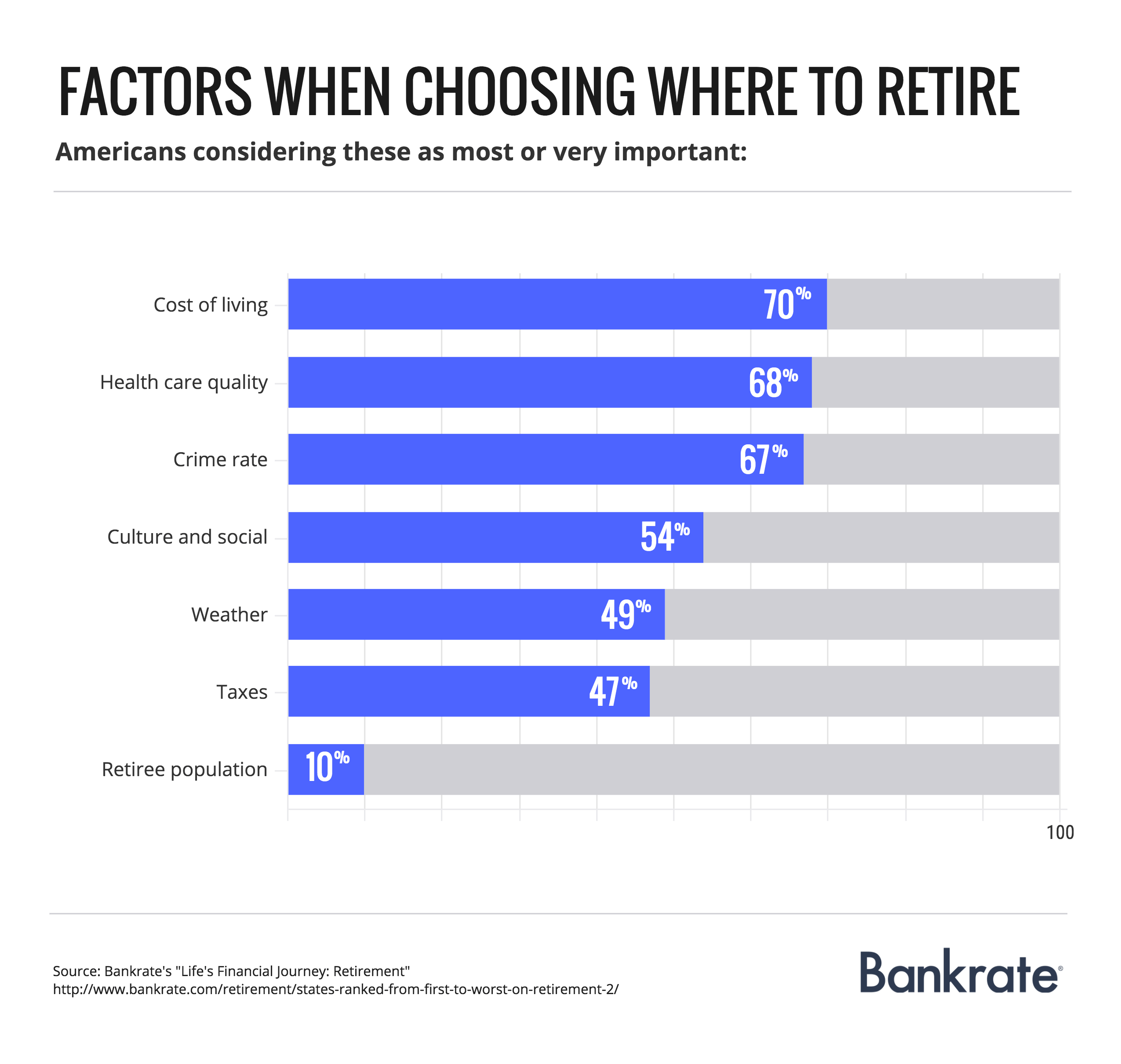 Factors when choosing where to retire