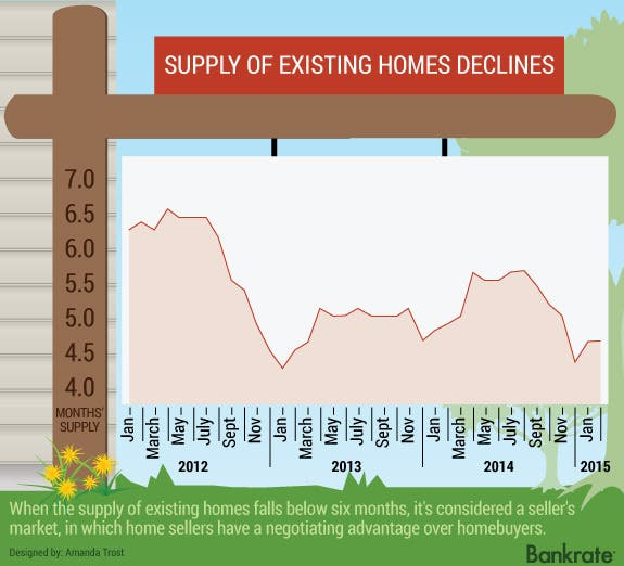 Supply of Existing home declines