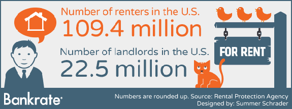 Number of renters and landlords in the U.S. © Bigstock