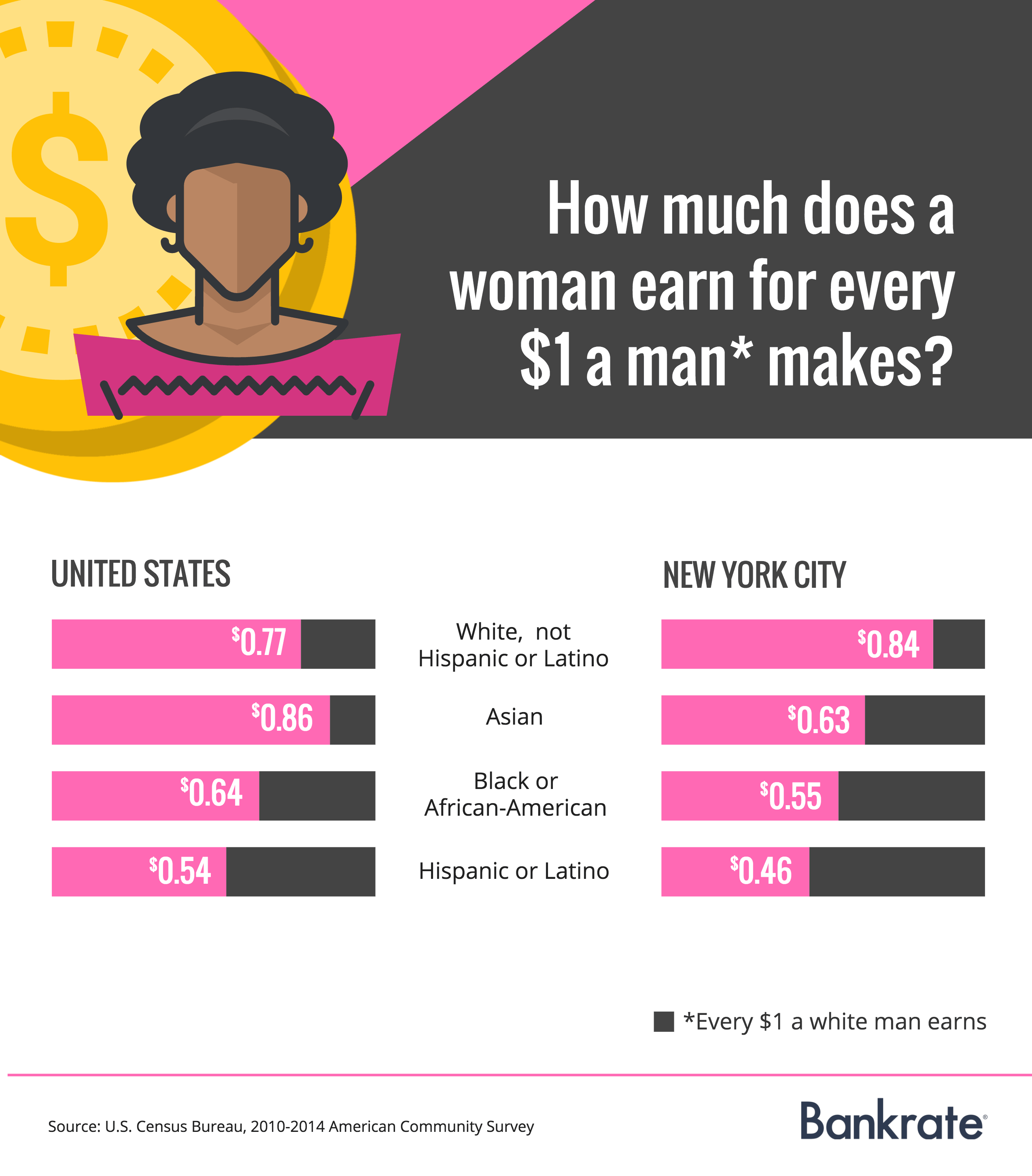 wage gap graphic