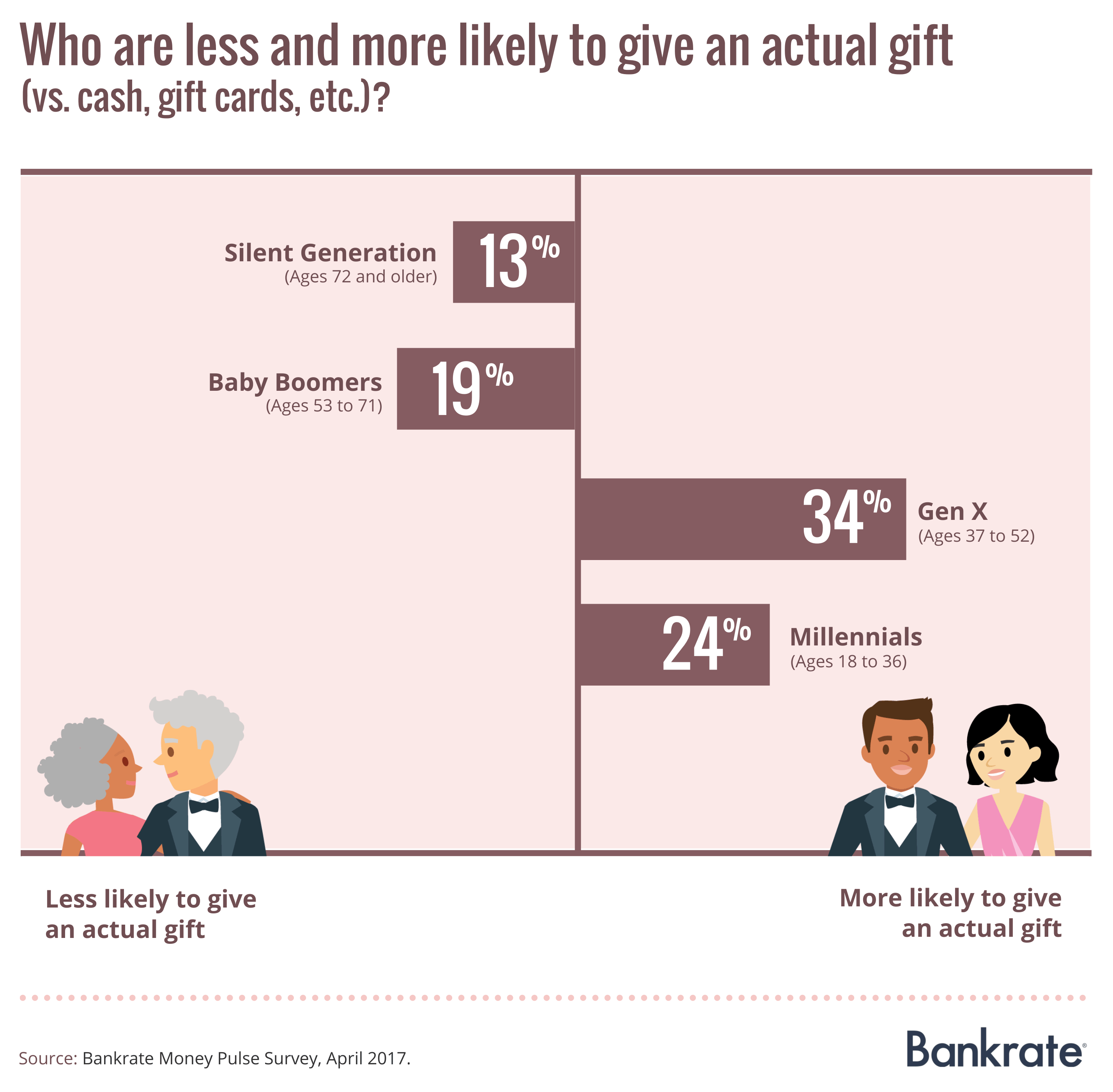 Who are less and more likely to give an actual gift?
