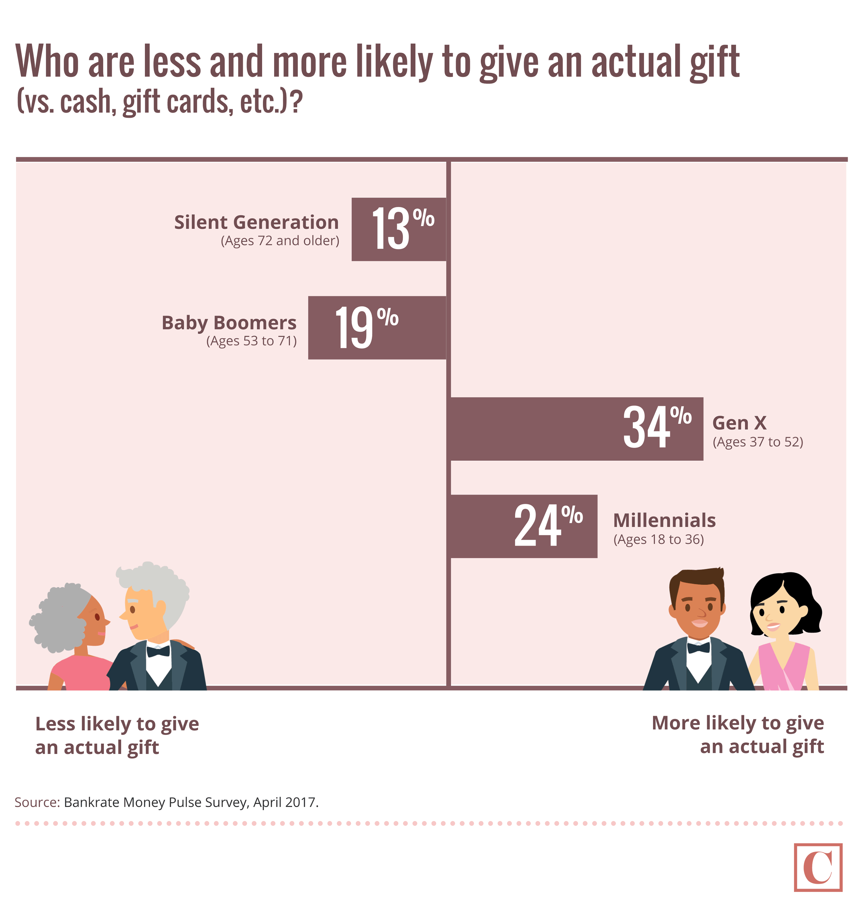 Who are less and more likely to give an actual wedding gift?