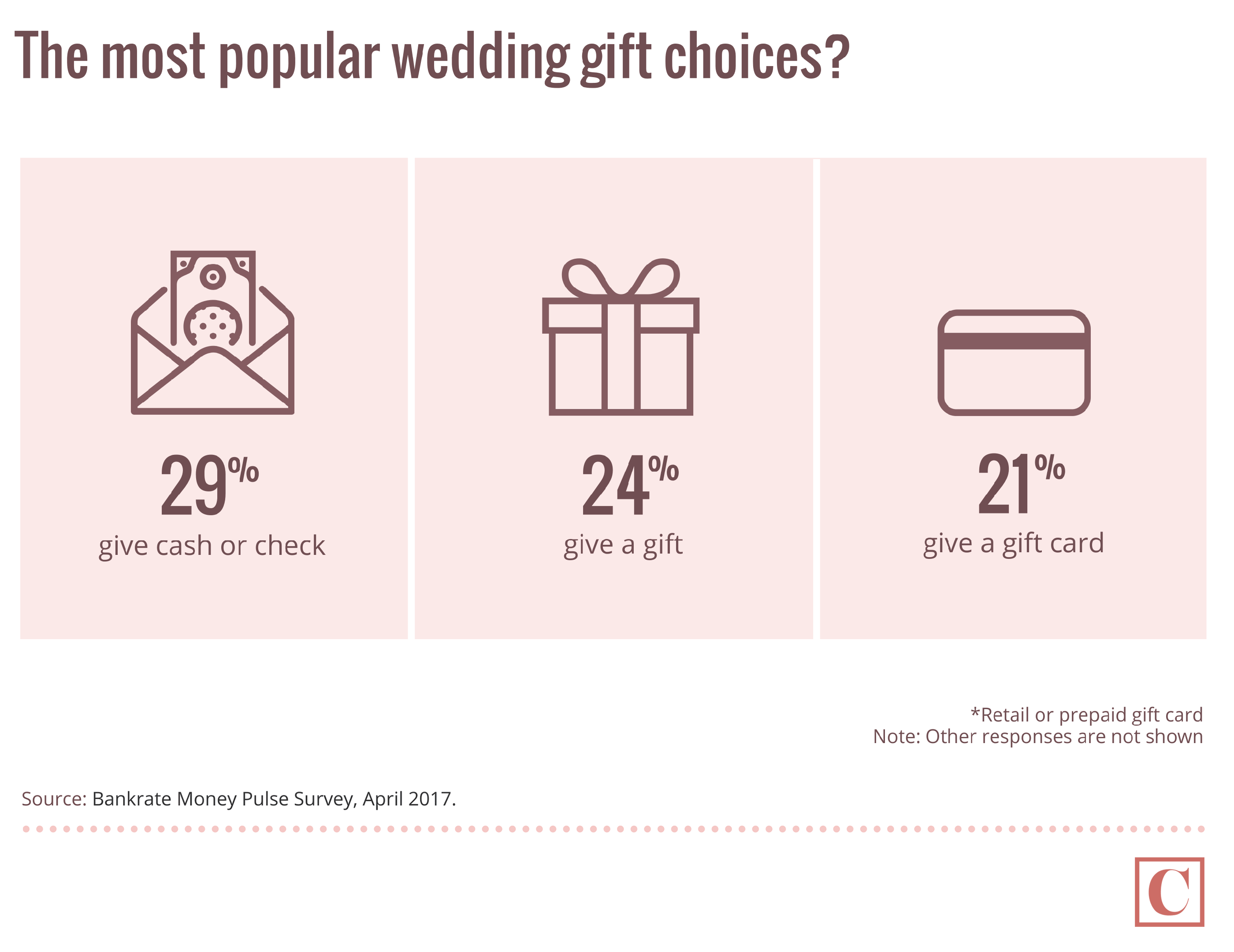 Most popular wedding gift choices