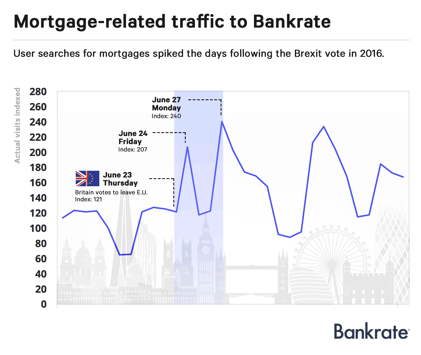 User searches for mortgages spiked the days following the Brexit vote in 2016.