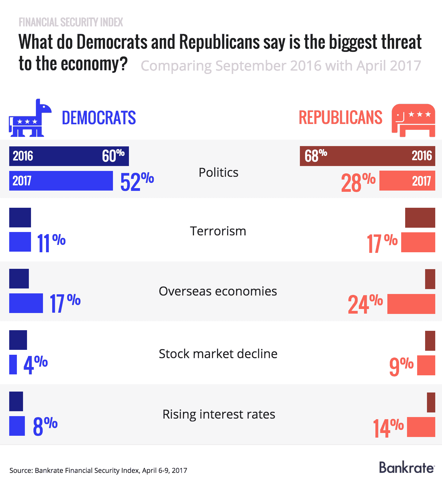 What do Democrats and Republicans say is the biggest threat to the economy?