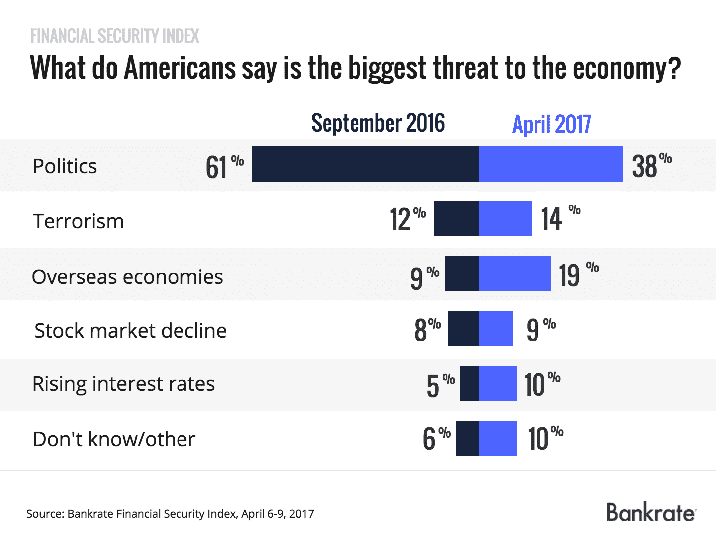 What do Americans say is the biggest threat to the economy?