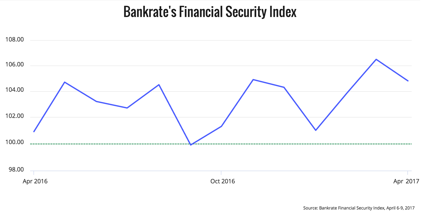 Bankrate's Financial Security Index