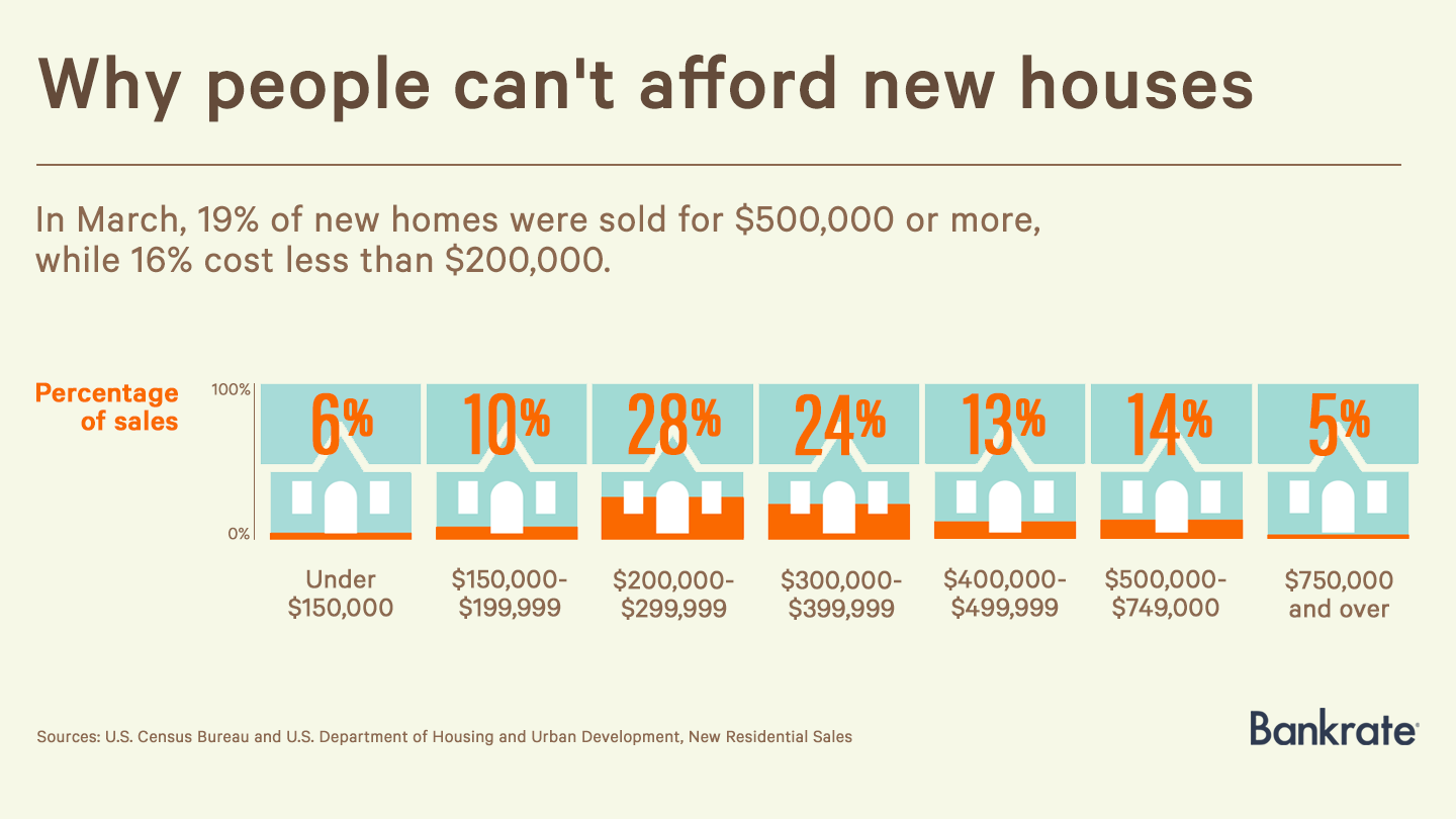 why-people-cant-afford-new-houses