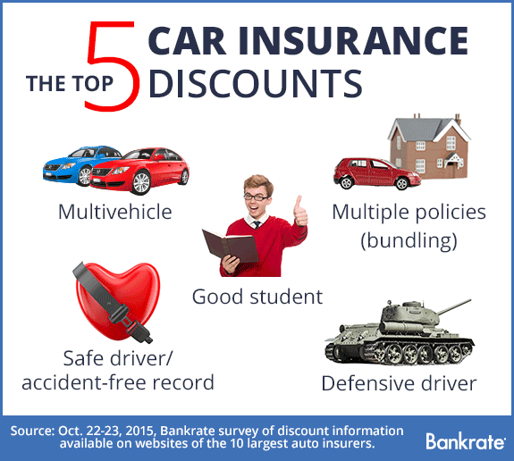 Top 5 car insurance discounts © Bigstock