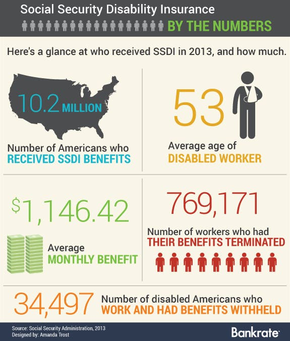 working while on disability not a conflict nor an oxymoronsocial security disability insurance by the numbers disability vector © leremy shutterstock