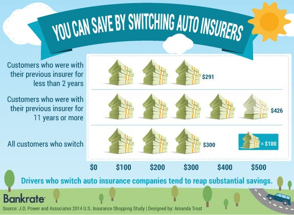 You can save a lot by switching auto insurers | Money icon © Dmitry Natashin/shutterstock.com