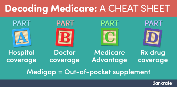 Medicare's ABCs -- and more © Bigstock