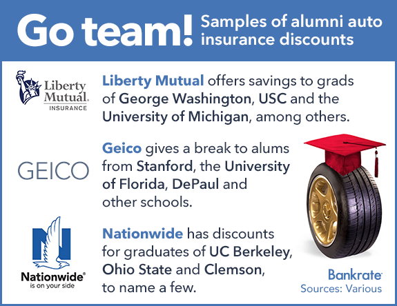 Go team! Samples of alumni auto insurance discounts: © Bigstock