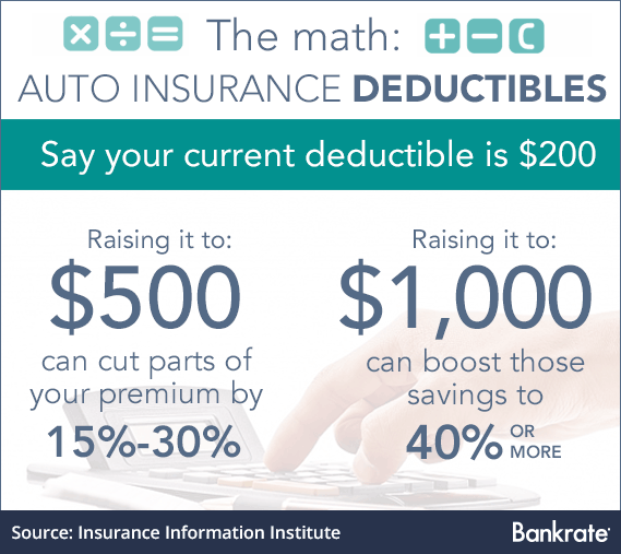 Awesome Choosing The Right Auto Insurance Deductible In 2 Easy Steps