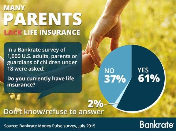 Parents lack life insurance