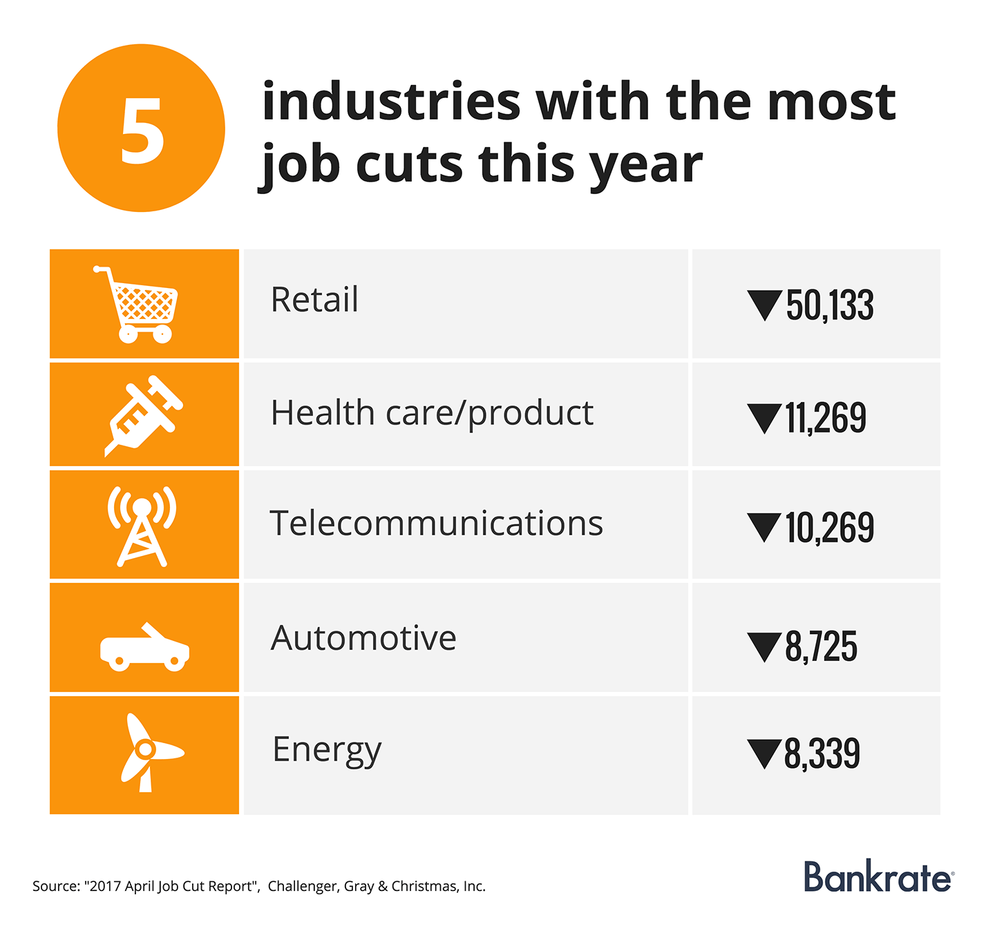 5 industries with the most job cuts this year