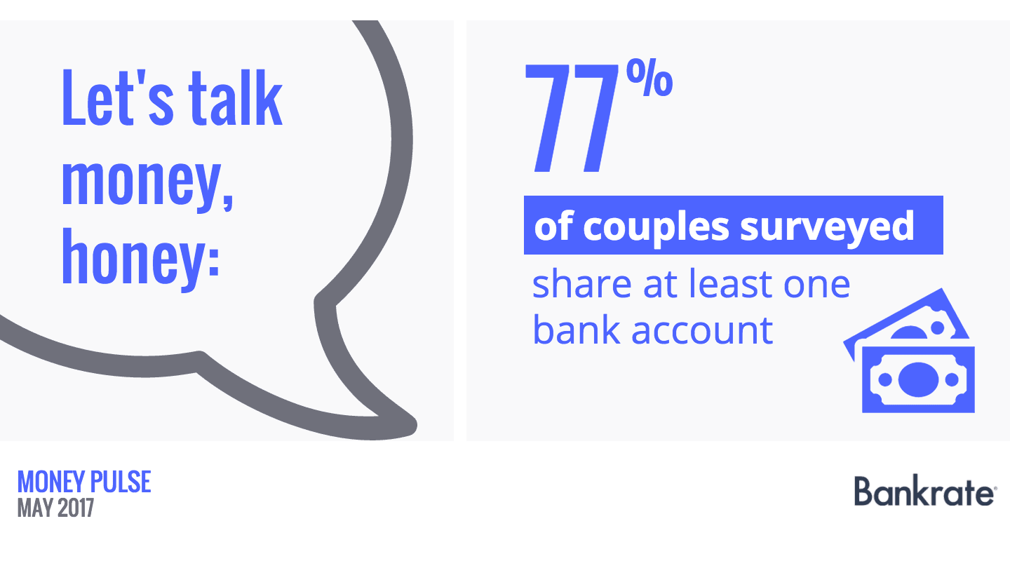 77% of couples surveyed share at least one bank account