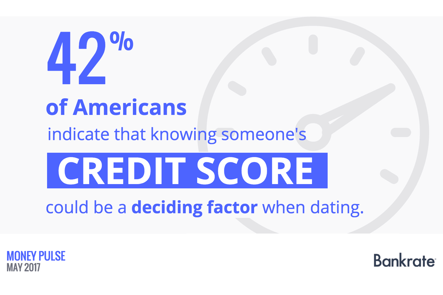 42% of Americans indicate that knowing someone's credit score could be a deciding factor when dating