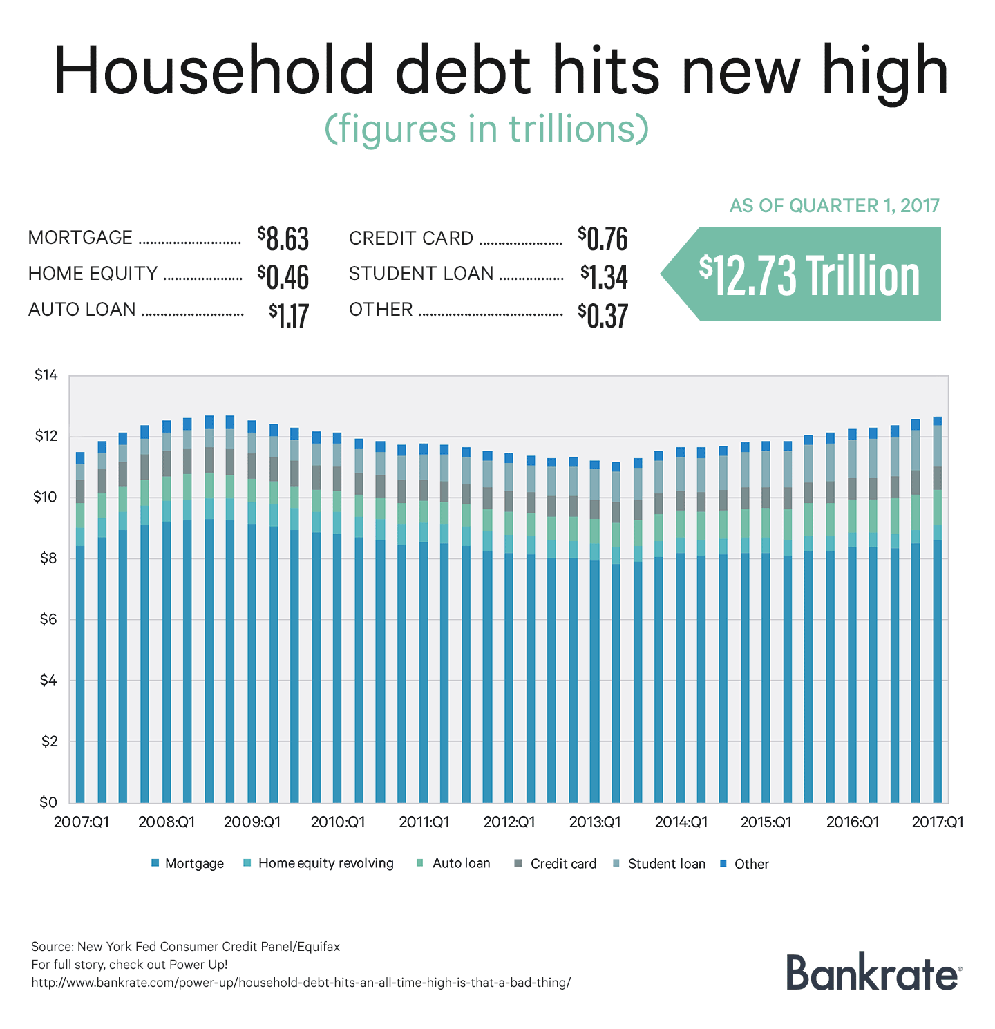 household-debt-power-up-graph