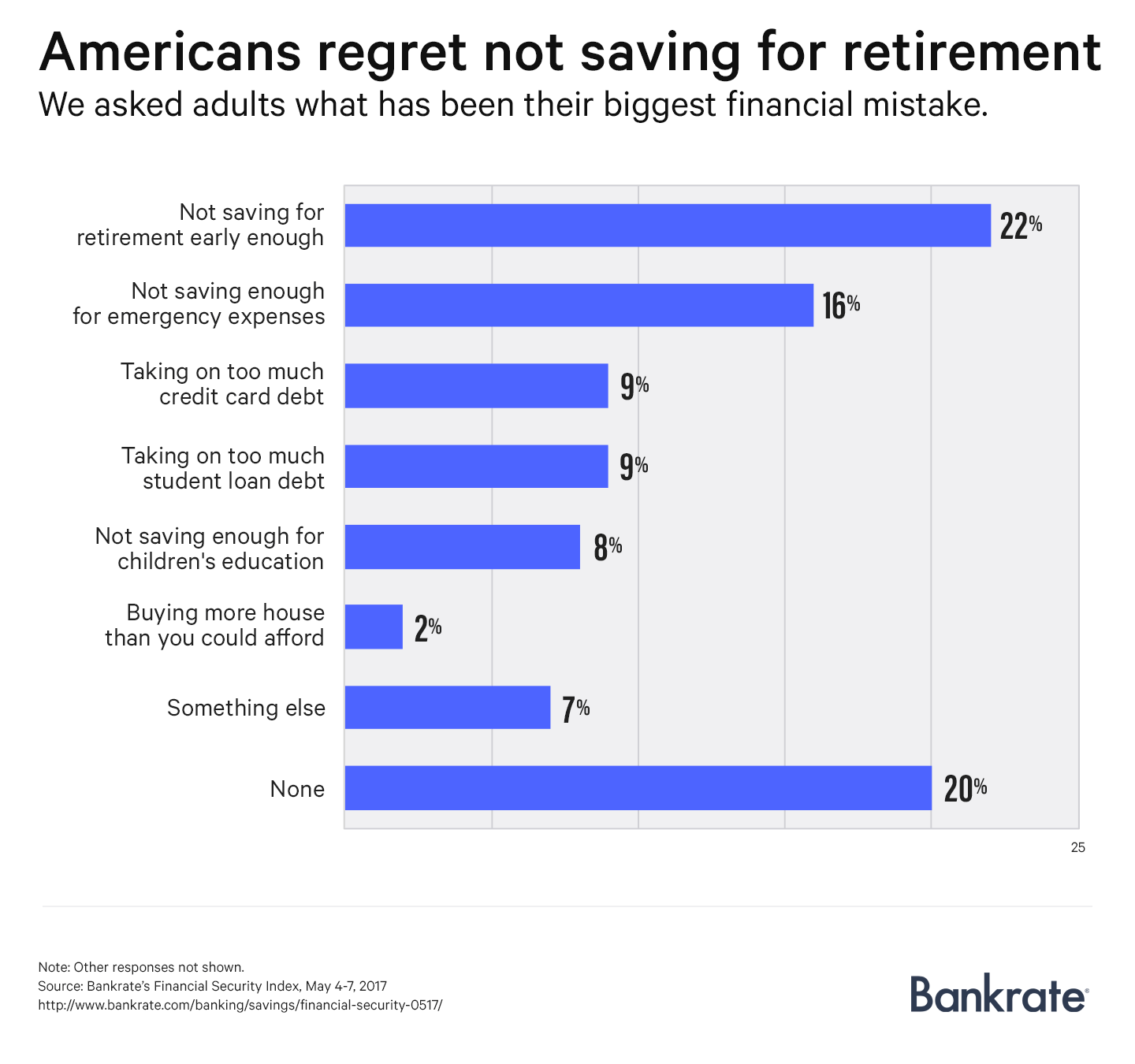 Americans regret not saving for retirement