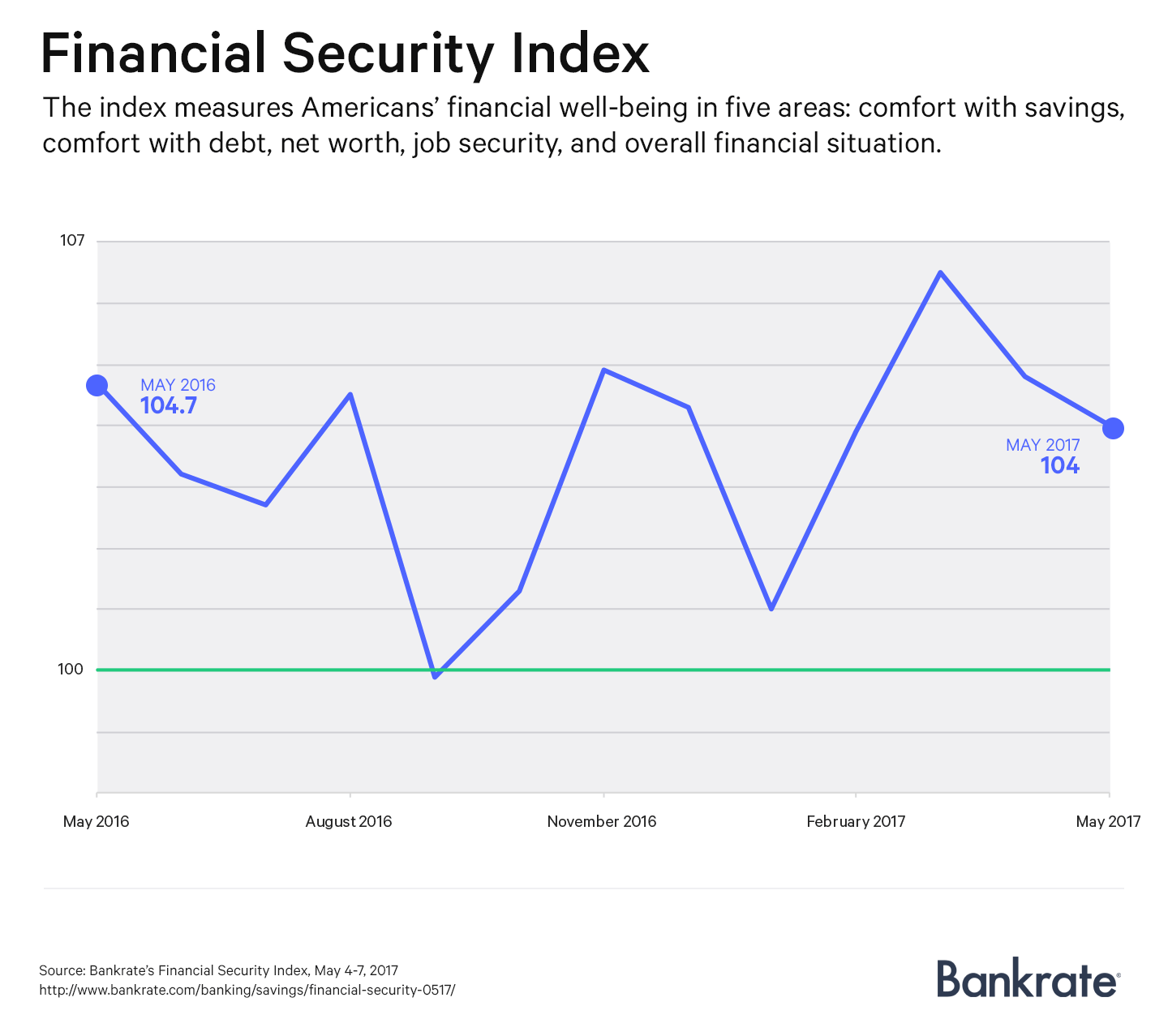 Financial Security Index for May 2017