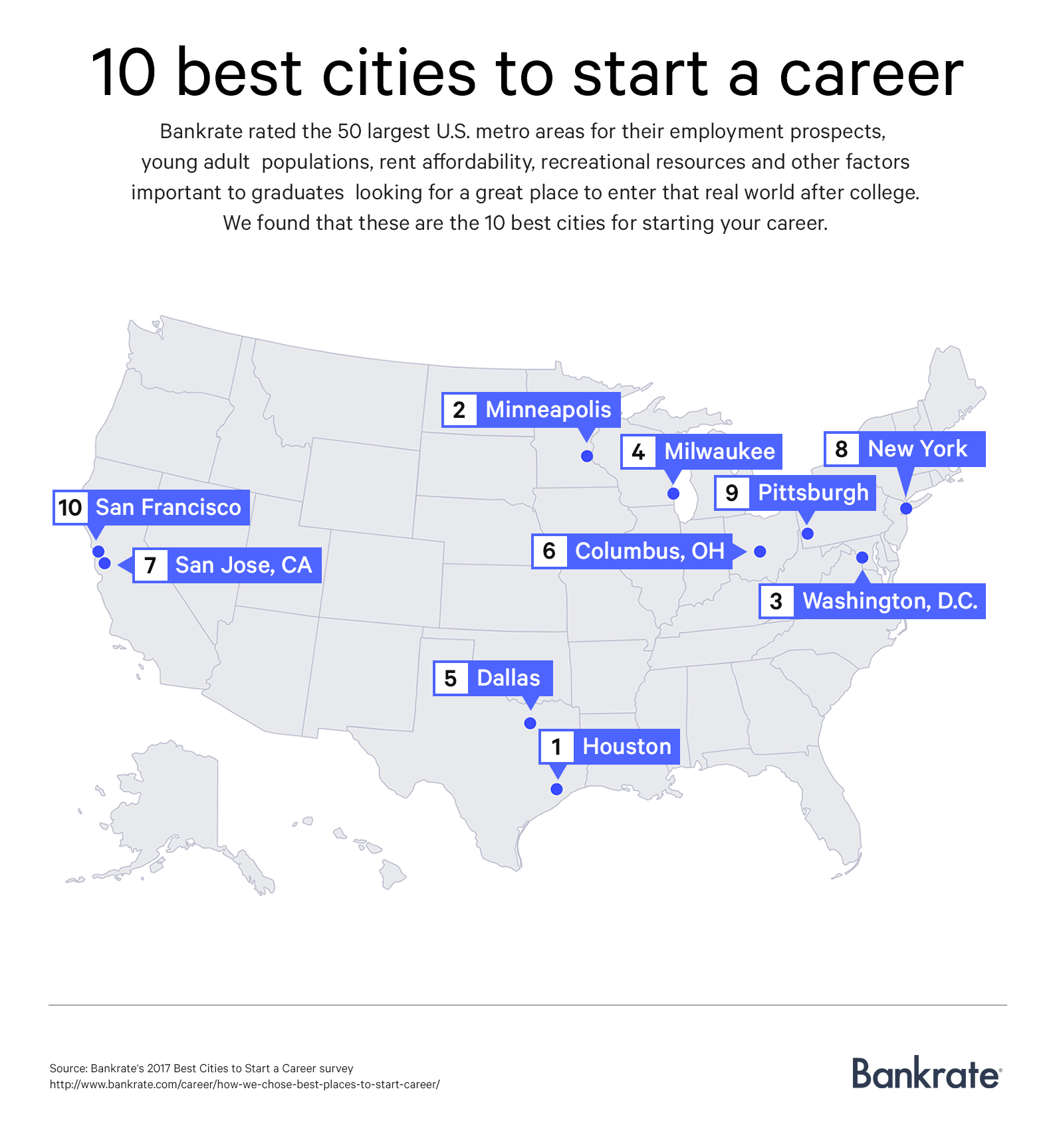 10 best cities to start a career