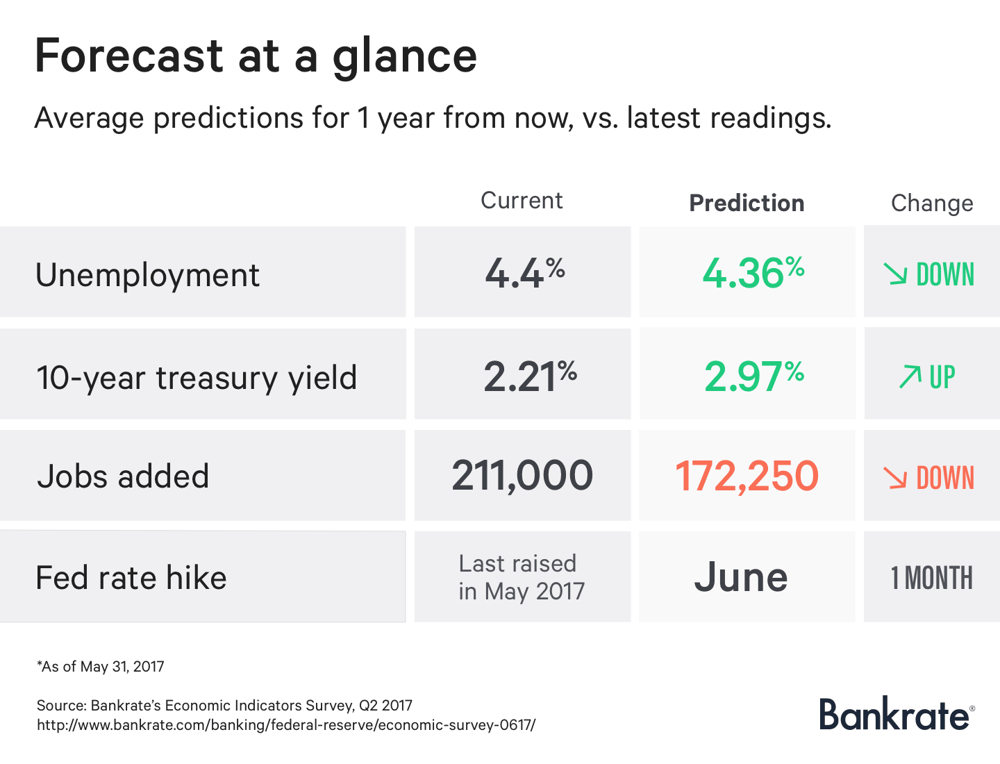 Economic forecast at a glance: Q2 2017