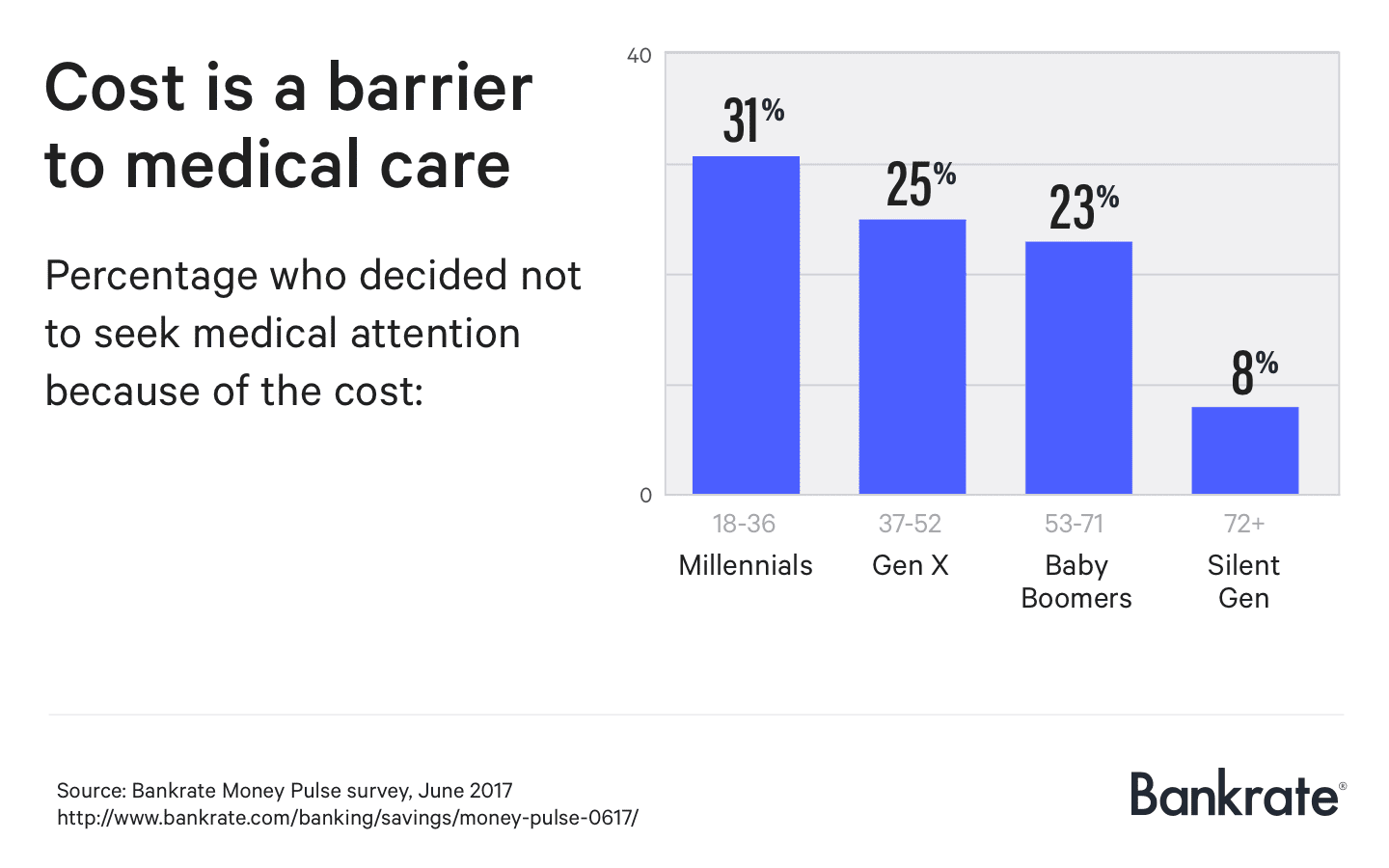 barriers erected by health care systems Access to health services means the timely use of personal health services to achieve the best health outcomes 1 it requires 3 distinct steps: gaining entry into the health care system (usually through insurance coverage.