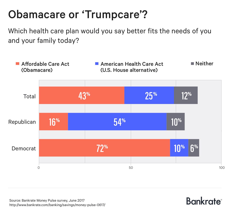 Obamacare or 'Trumpcare'?