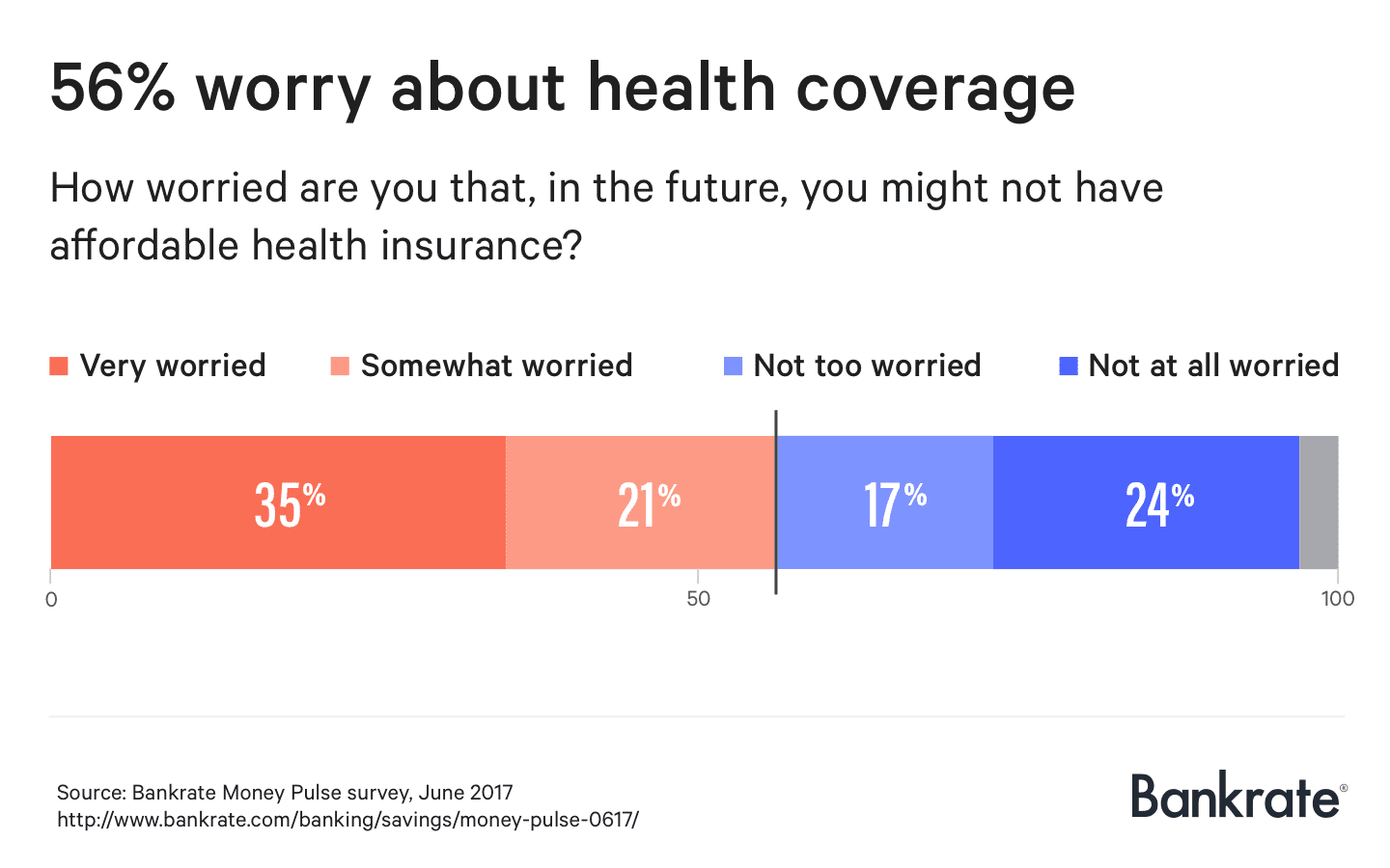 56% worry about health coverage