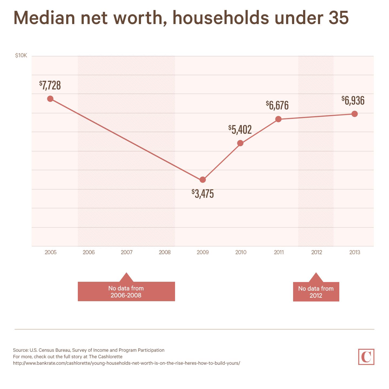 Median net worth, households under 35