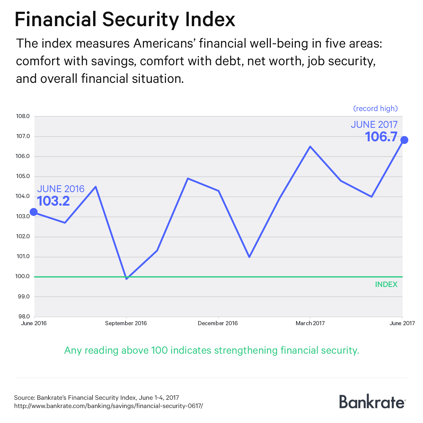 Financial Security Index: June 2017