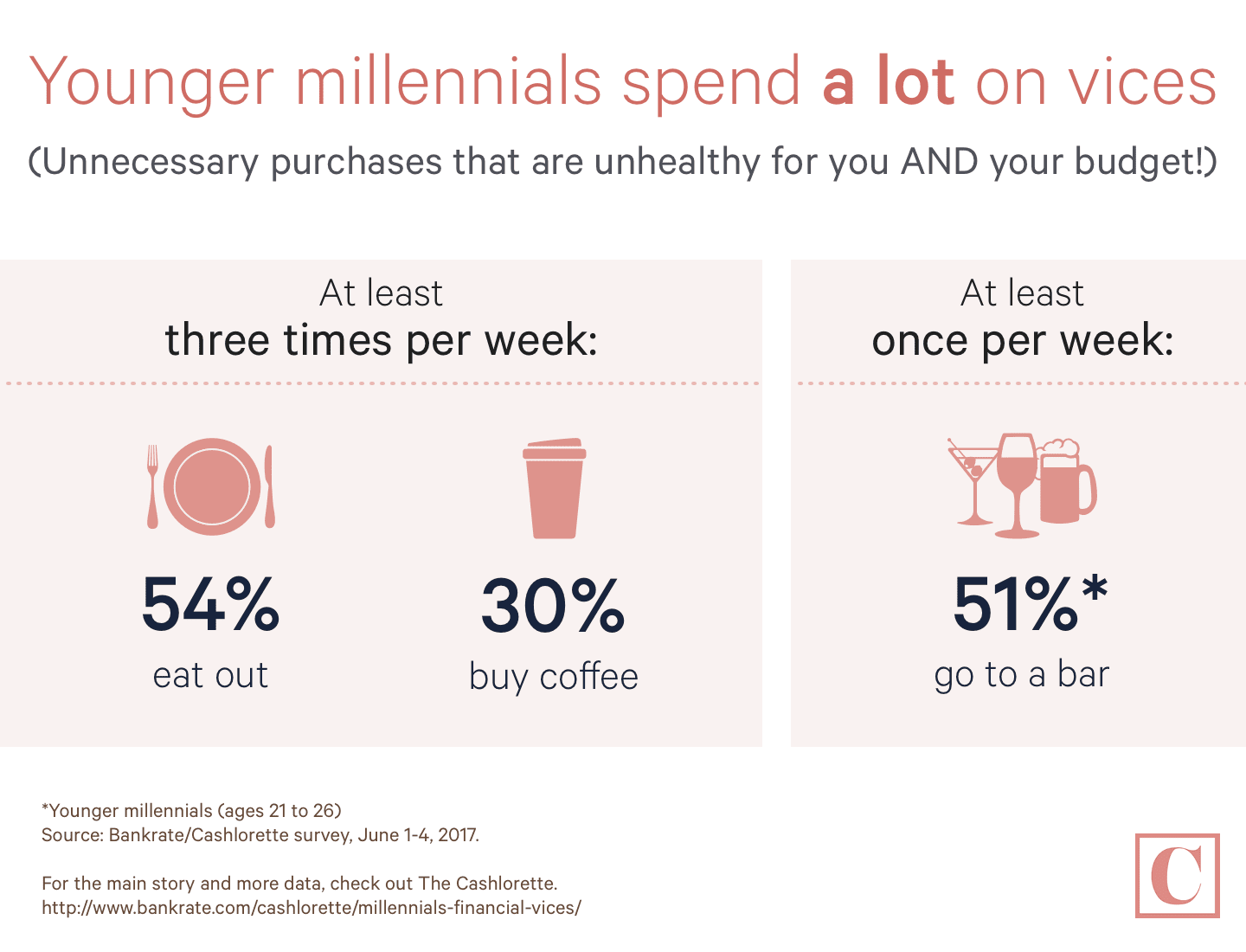 Younger millennials spend a lot on vices