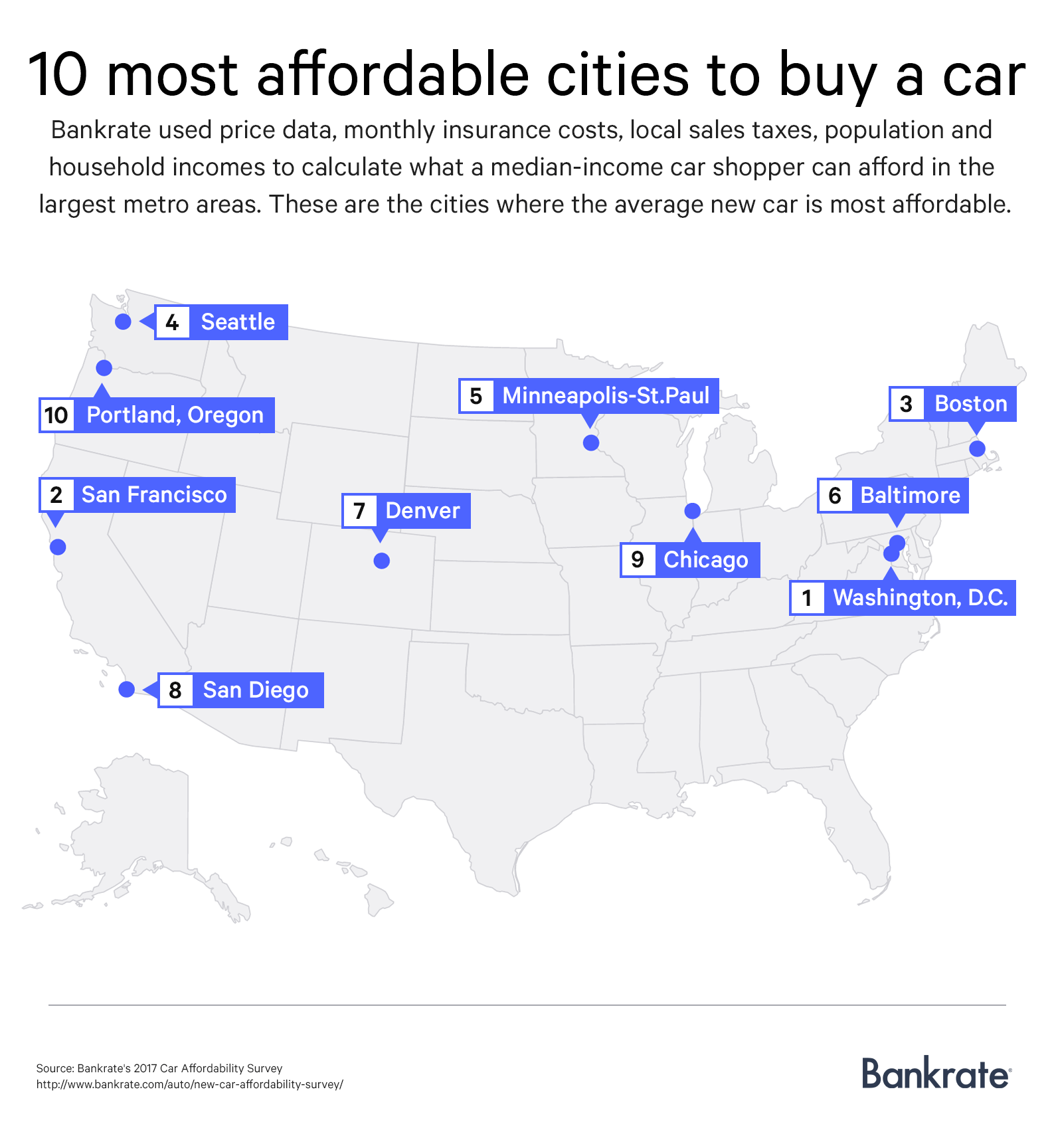 10 most affordable cities to buy a car