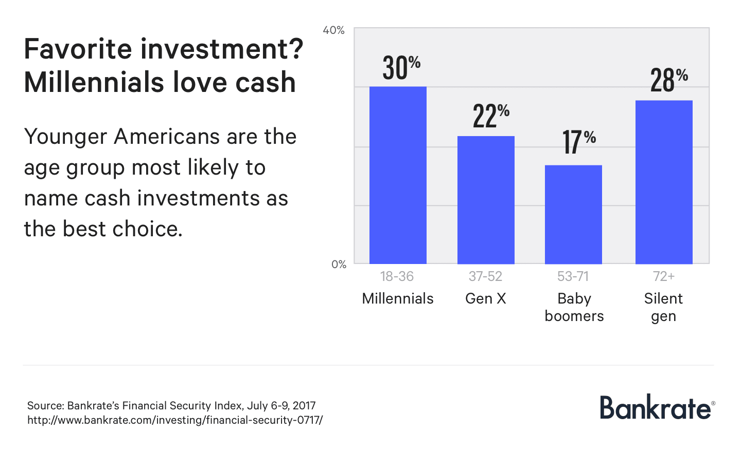 Favorite investment? Millennials love cash