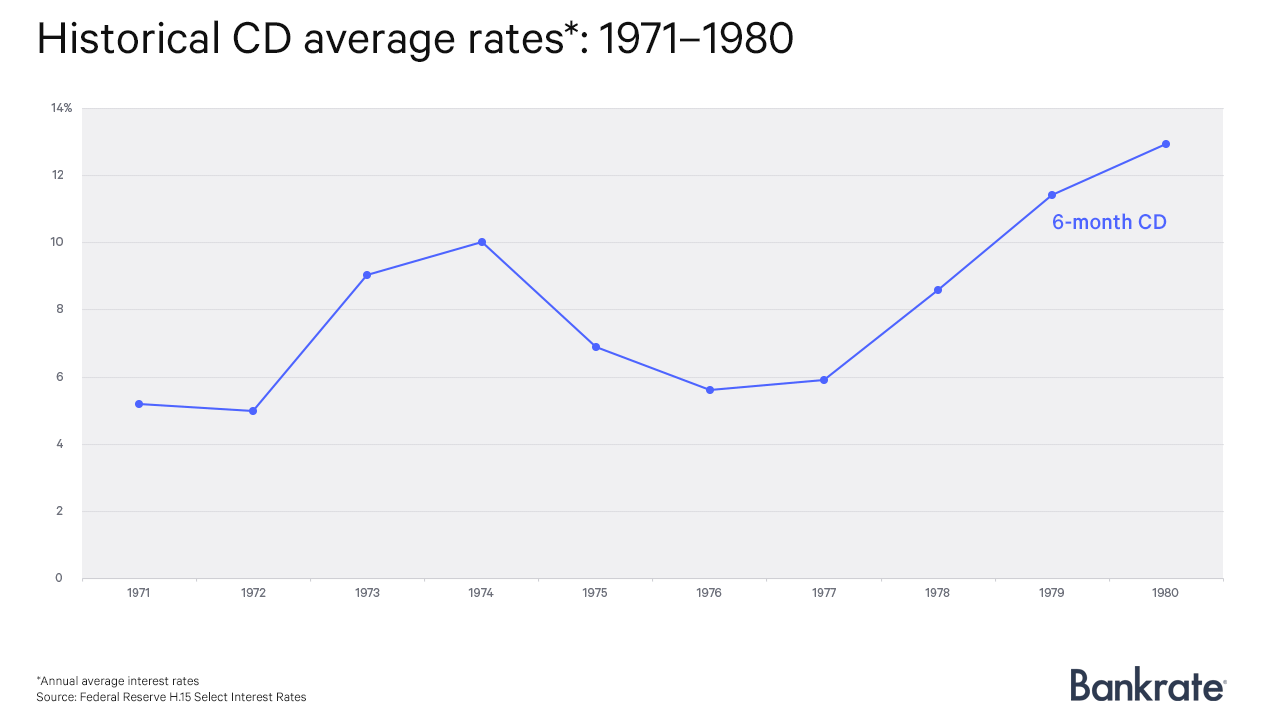 Historical CD average rates: 1971-1980