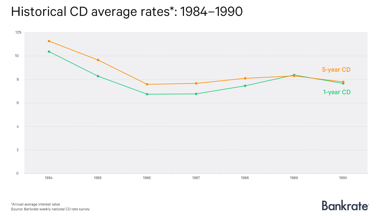 Historical CD average rates: 1984-1990