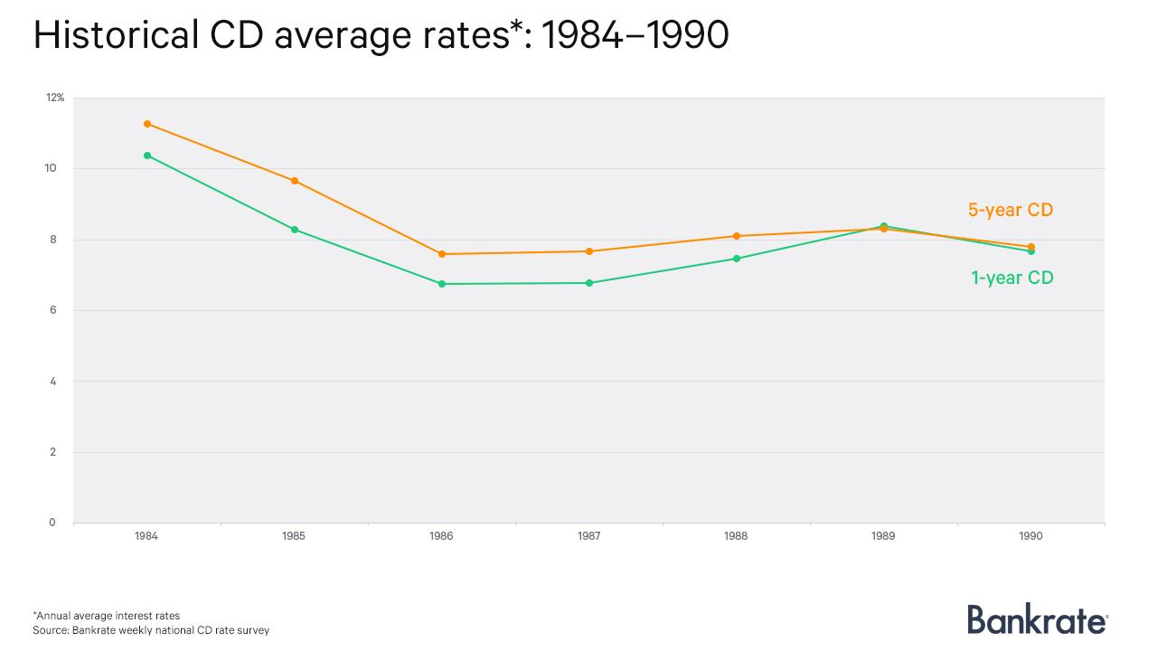 Historical CD average rates: 1984-1990