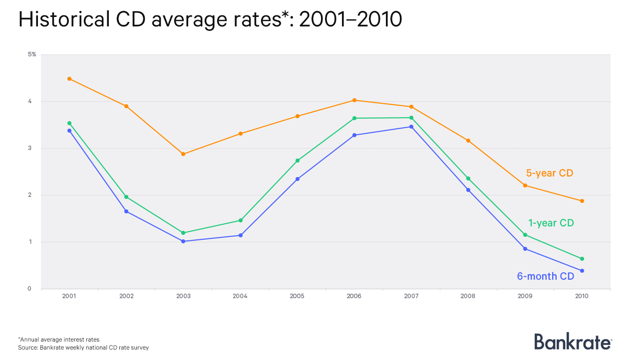 Historical CD average rates: 2001-2010