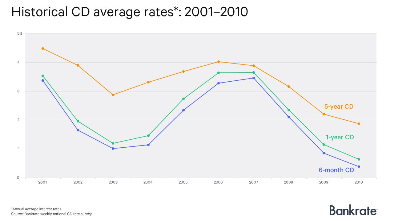 Historical CD average rates: 2001-2010