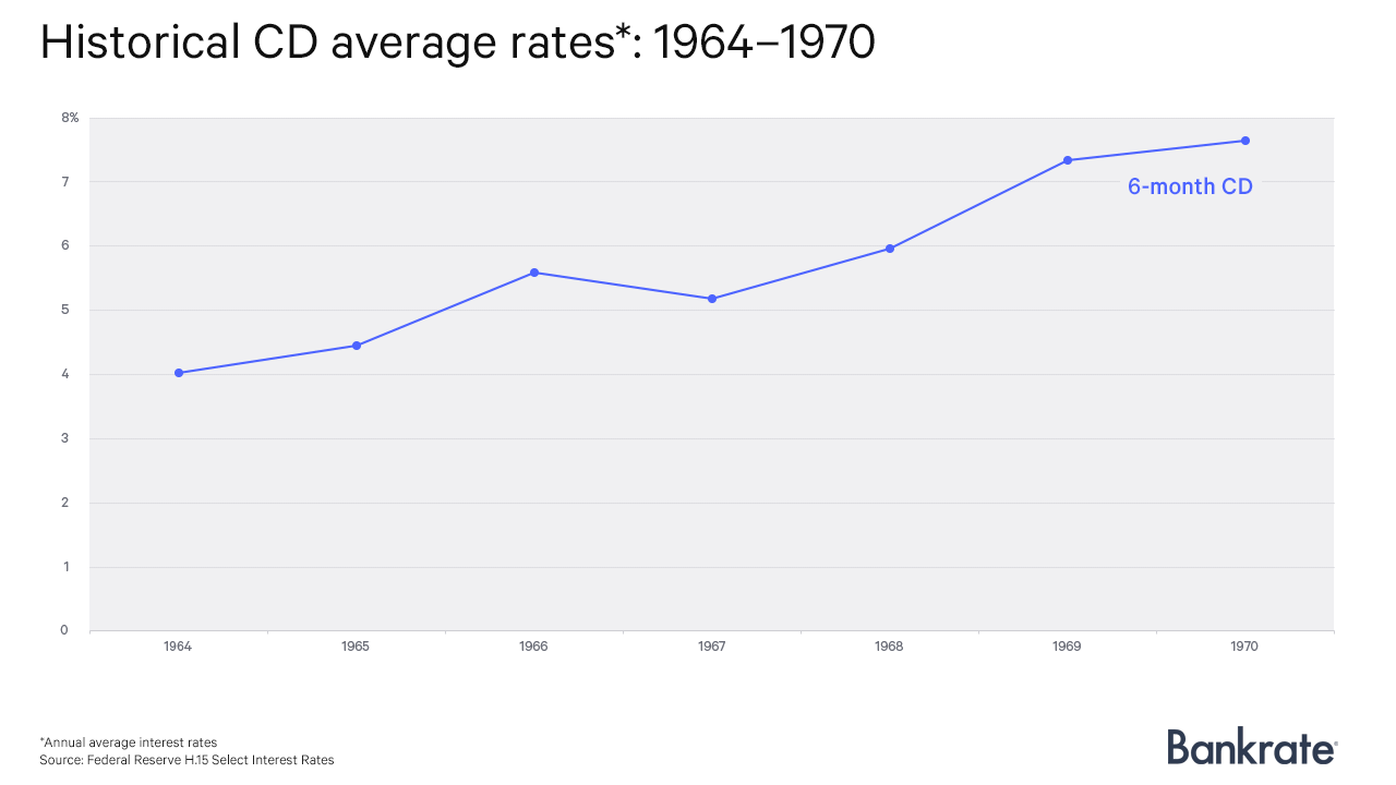 Historical CD average rates: 1964-1970