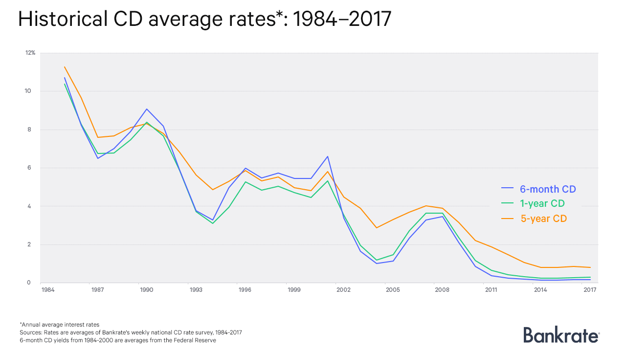 A brief history of cd rates bankrate historical cd average rates 1984 2017 xflitez Choice Image